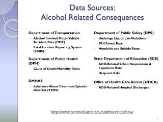 Data Sources: Alcohol Related Consequences