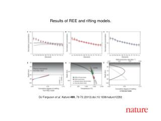 DJ Ferguson et al.  Nature  499 ,  70 - 73  (2013) doi:10.1038/nature 12292