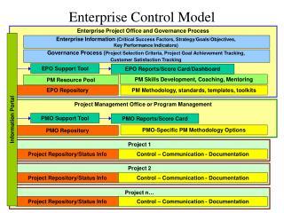 Enterprise Control Model