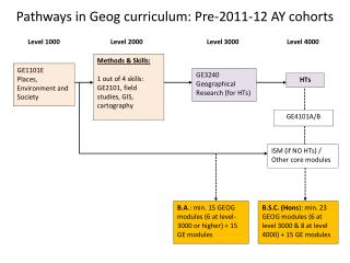 Pathways in  Geog  curriculum:  Pre-2011-12 AY cohorts