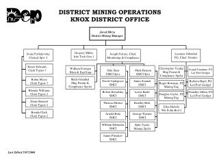 DISTRICT MINING OPERATIONS KNOX DISTRICT OFFICE