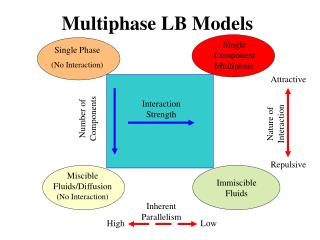 Multiphase LB Models
