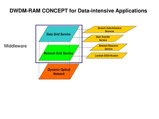 Data Grid Service