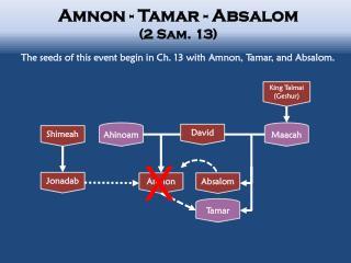 Amnon - Tamar - Absalom  (2 Sam. 13)