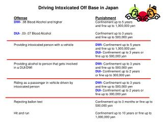 Driving Intoxicated Off Base in Japan