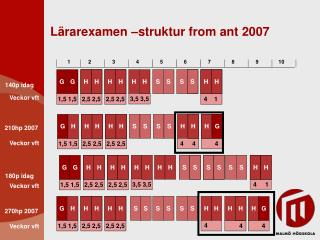 Lärarexamen –struktur from ant 2007