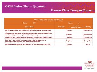 GSTS Action Plan � Q4, 2010 	Crowne Plaza Paragon Xiamen