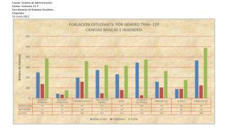 Fuente: Sistema de Administración Escolar, trimestre 12-P