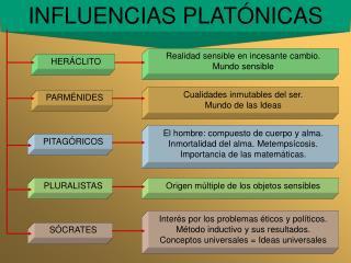 INFLUENCIAS PLATÓNICAS