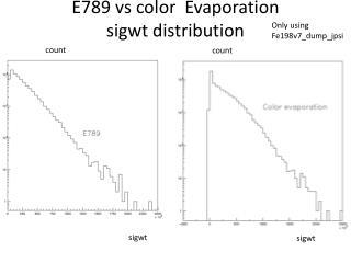 E789  vs  color  Evaporation sigwt  distribution