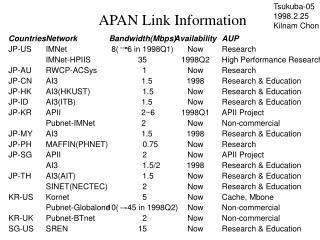 APAN Link Information