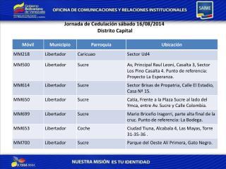 Jornada de  Cedulación sábado  16/08/2014  Distrito Capital