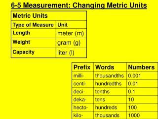 6-5 Measurement: Changing Metric Units