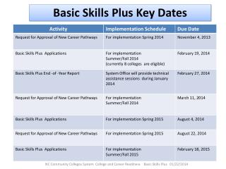Basic Skills Plus Key Dates