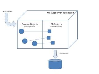 Domain Objects (from application)
