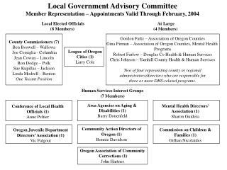 Gordon Fultz – Association of Oregon Counties