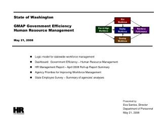 State of Washington  GMAP Government Efficiency Human Resource Management  May 21, 2008