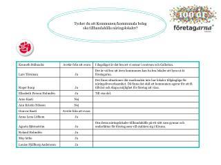 Tycker du att Kommunen/kommunala bolag ska tillhandahålla näringslokaler?