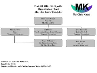 Fort Sill, OK - Site Specific  Organization Chart Ma- Chis Kawv Two, LLC