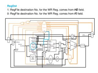 RegDst 1: RegFile destination No. for the WR Reg. comes from  rd field.