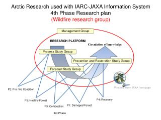 Arctic Research used with IARC-JAXA Information System 4th Phase Research plan
