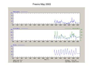 Fresno May 2003