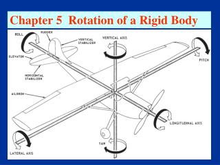 Chapter 5  Rotation of a Rigid Body