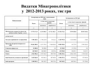 Видатки Мінагрополітики   у  2012-2013 роках, тис грн