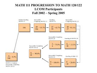 MATH 111 PROGRESSION TO MATH 120/122  LCOM Participants Fall 2002 – Spring 2005