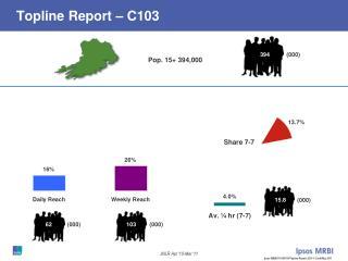 Topline Report – C103