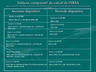 Salaire 1: Ar 60 000  IRSA=300+5% x (60 000-50 000)=800