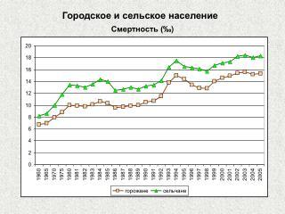 Городское и сельское население