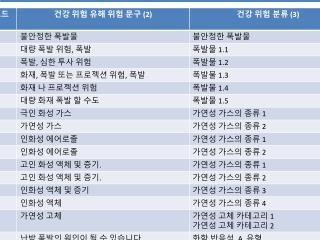 TRISTAR GHS Korean HAZARD STATEMENTS INFORMATION