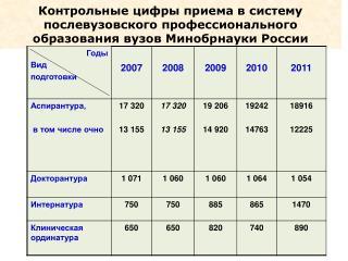 Эффективность работы аспирантуры  вузов Минобрнауки России