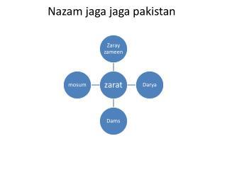 Nazam jaga jaga pakistan