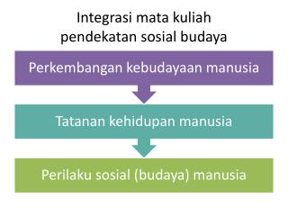 Integrasi mata kuliah pendekatan sosial budaya