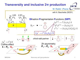 Transversity and inclusive 2 π  production
