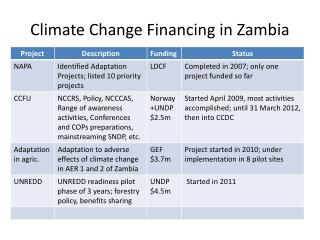 Climate Change Financing in Zambia