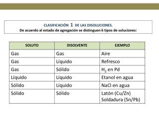 CLASIFICACIÓN   1   DE LAS DISOLUCIONES.