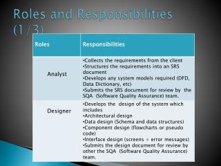 Roles and Responsibilities (1/3)