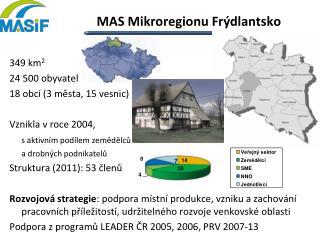MAS  Mikroregionu Frýdlantsko