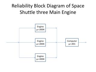 Reliability Block Diagram of Space Shuttle three Main Engine