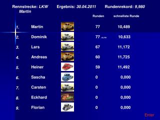 Rennstrecke:  LKW         Ergebnis:  30.04.2011         Rundenrekord:  9,980       Martin