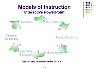 Models of Instruction Interactive PowerPoint