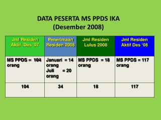 DATA PESERTA MS PPDS IKA ( Desember  2008)