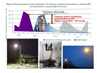 Инвестиции – 522,5 тыс.руб.