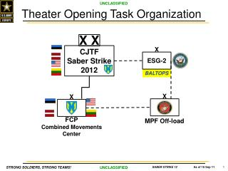 Theater Opening  Task  Organization