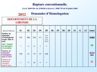 Rupture conventionnelle. (Loi n°2008-596- du 25/06/08 et décret n° 2008-715 du 18 juillet 2008)