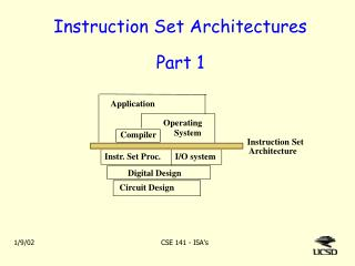 Instruction Set Architectures Part 1