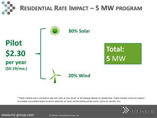 Residential Rate Impact – 5 MW program